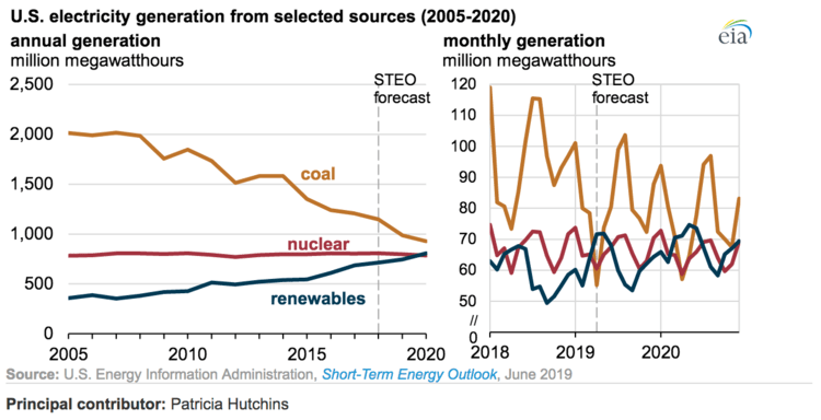 Titan-Energy-Renewables-Surpass-Coal