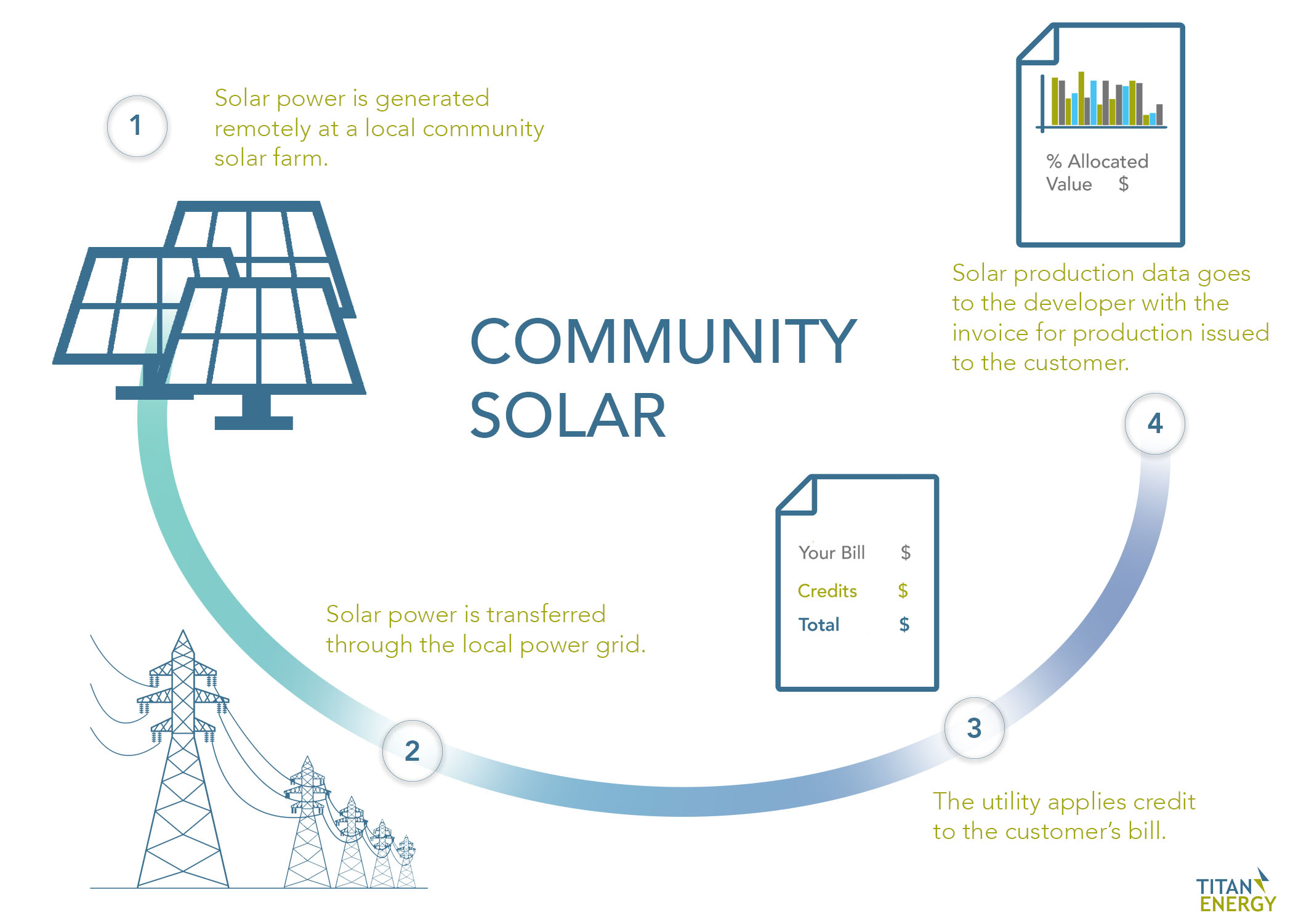 Titan Community Solar Graphic