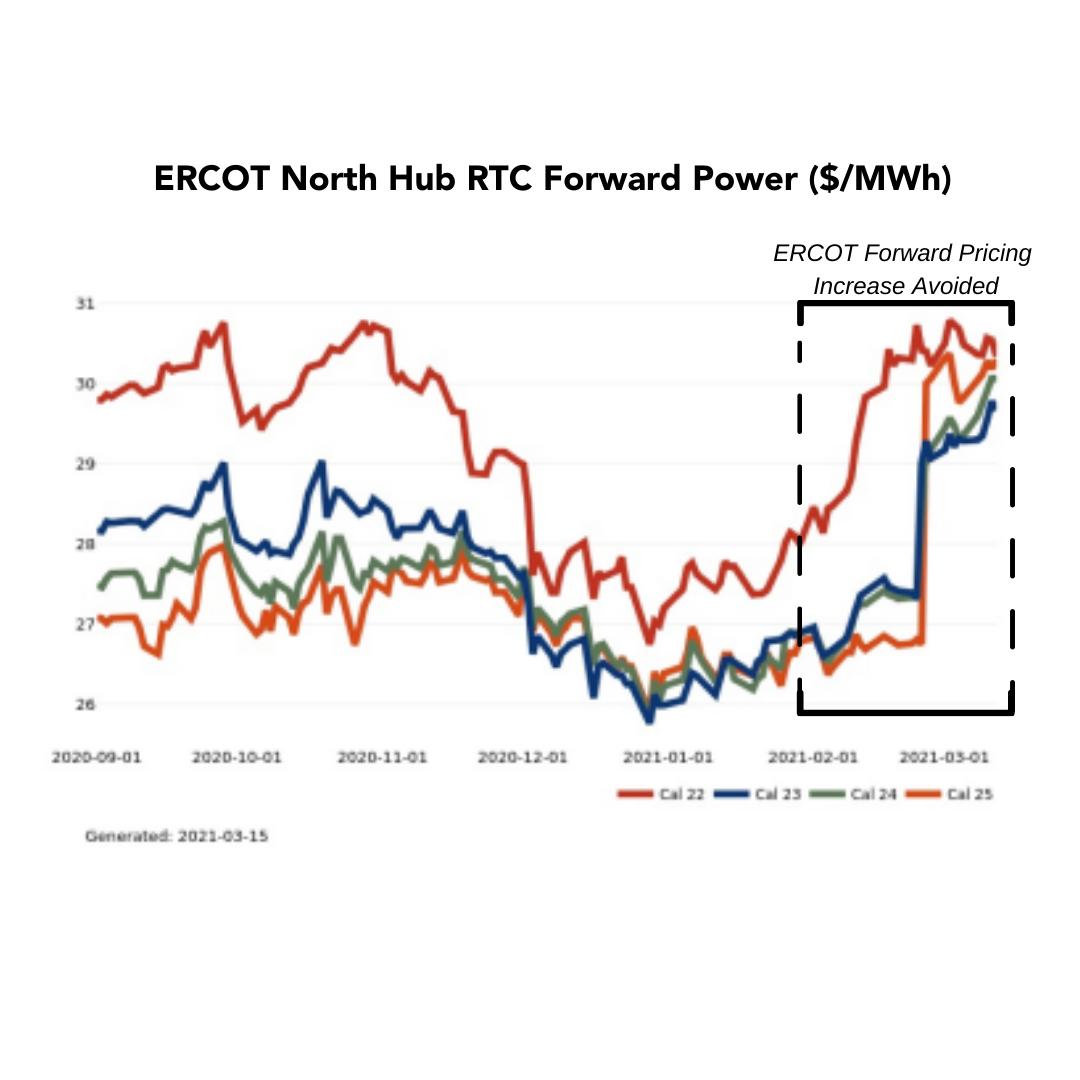 Titan-Energy_ERCOT-Future-case-study
