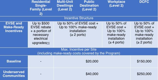 Titan-Energy_Connecticut_EV-Charging-Program-Incentives